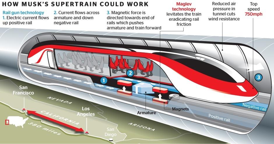 HYperloop: hoe de supertrein van Musk zou kunnen werken.