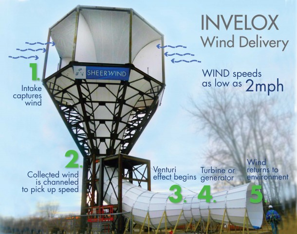 Sheerwind-Invelox-610x481